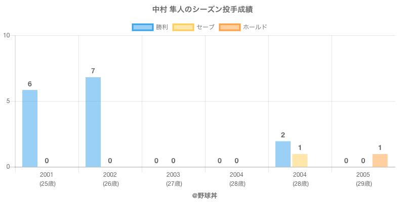 #中村 隼人のシーズン投手成績