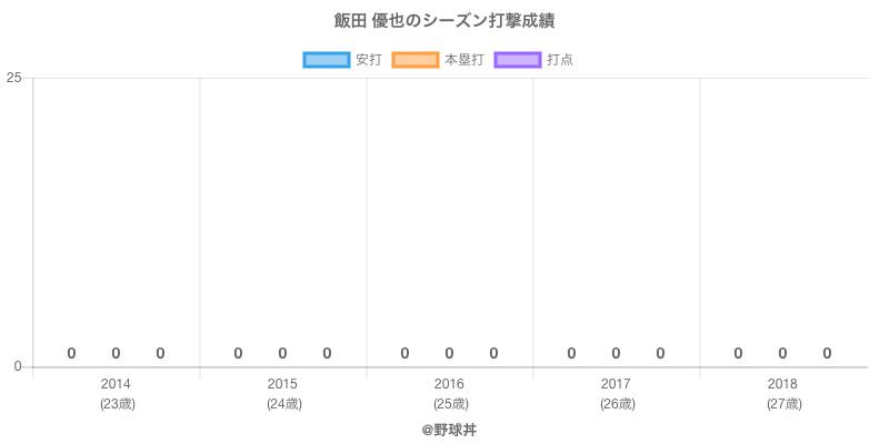 #飯田 優也のシーズン打撃成績