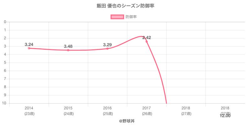 飯田 優也のシーズン防御率