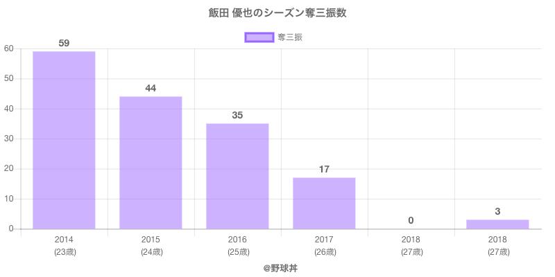 #飯田 優也のシーズン奪三振数
