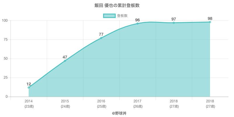 #飯田 優也の累計登板数