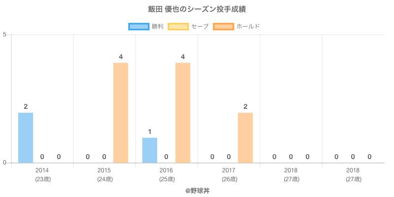#飯田 優也のシーズン投手成績