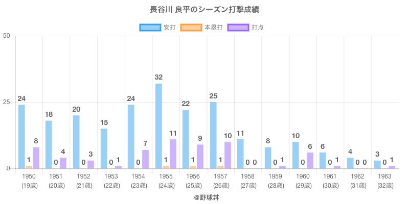 #長谷川 良平のシーズン打撃成績