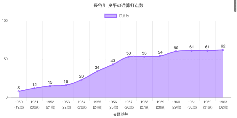#長谷川 良平の通算打点数