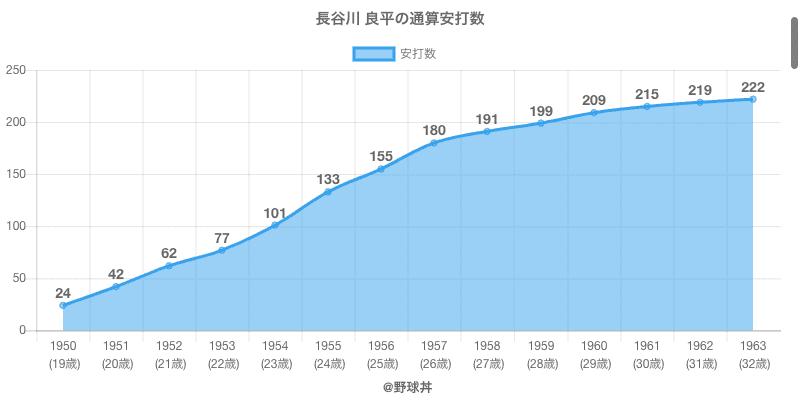 #長谷川 良平の通算安打数