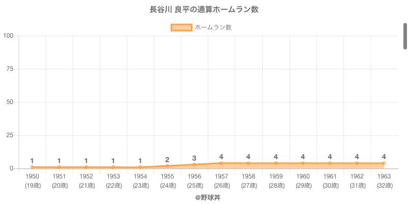 #長谷川 良平の通算ホームラン数