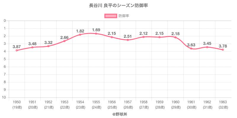 長谷川 良平のシーズン防御率