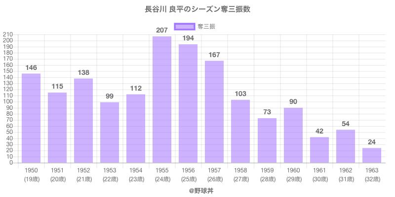 #長谷川 良平のシーズン奪三振数