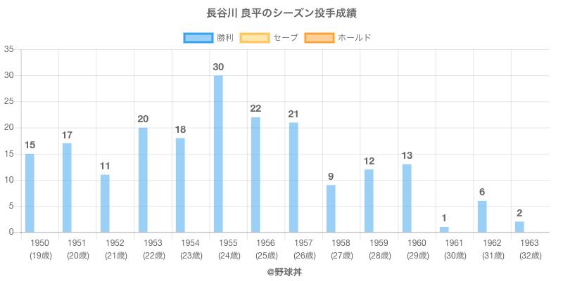 #長谷川 良平のシーズン投手成績