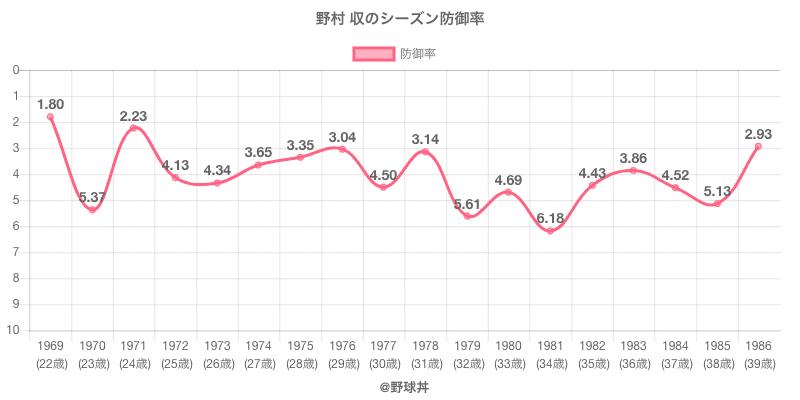 野村 収のシーズン防御率