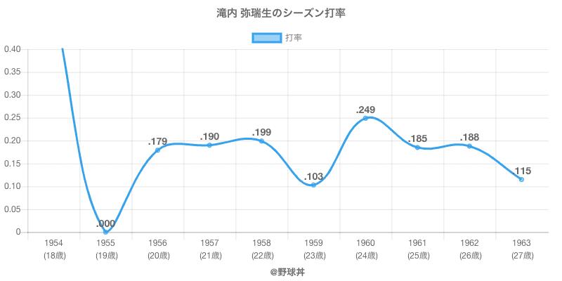 滝内 弥瑞生のシーズン打率