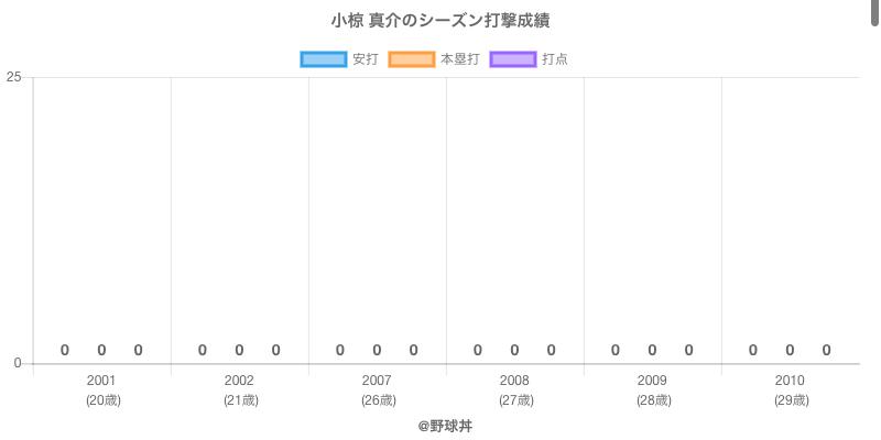 #小椋 真介のシーズン打撃成績