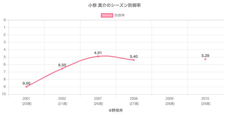 小椋 真介のシーズン防御率