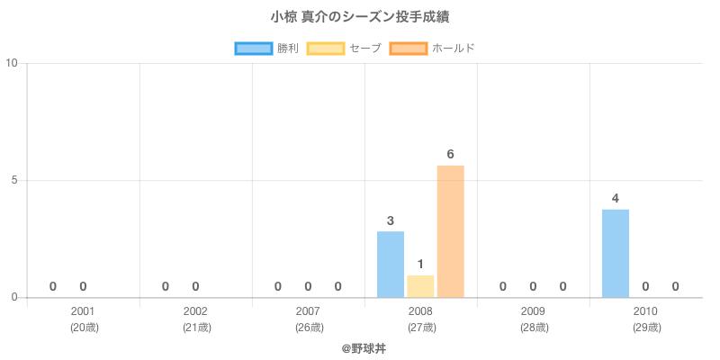 #小椋 真介のシーズン投手成績