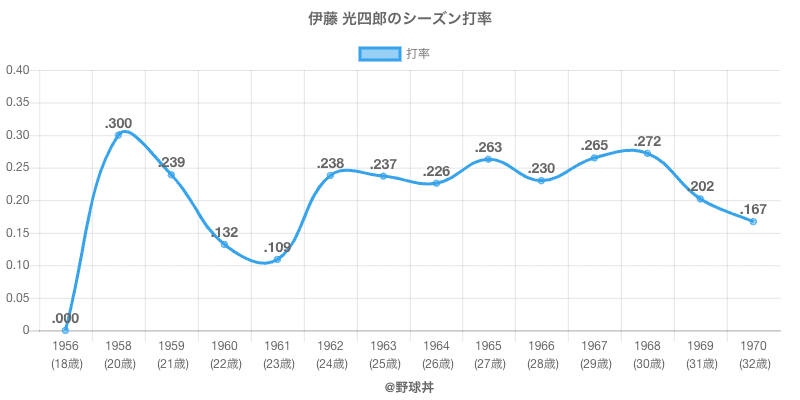 伊藤 光四郎のシーズン打率