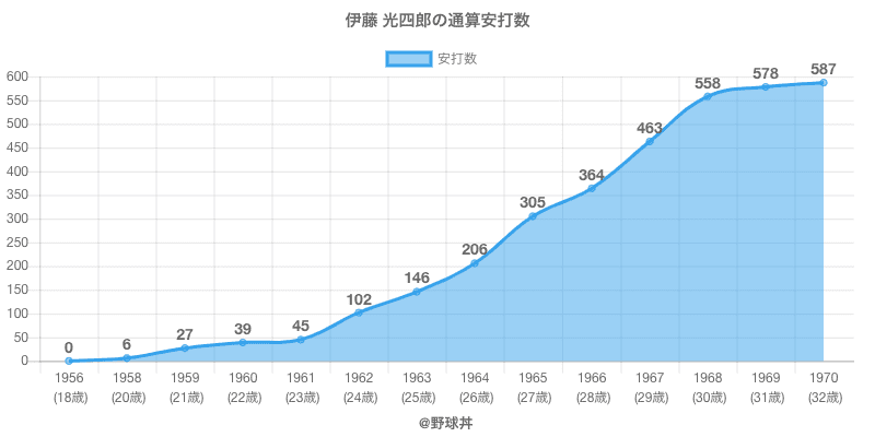 #伊藤 光四郎の通算安打数