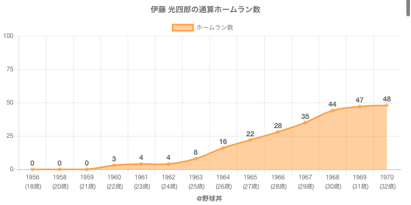 #伊藤 光四郎の通算ホームラン数