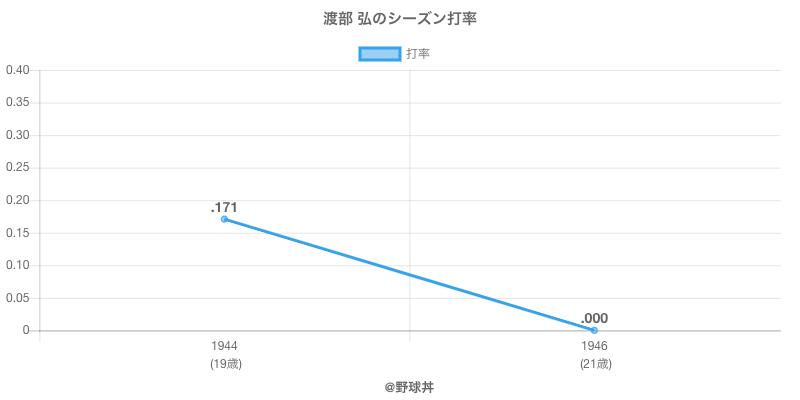 渡部 弘のシーズン打率