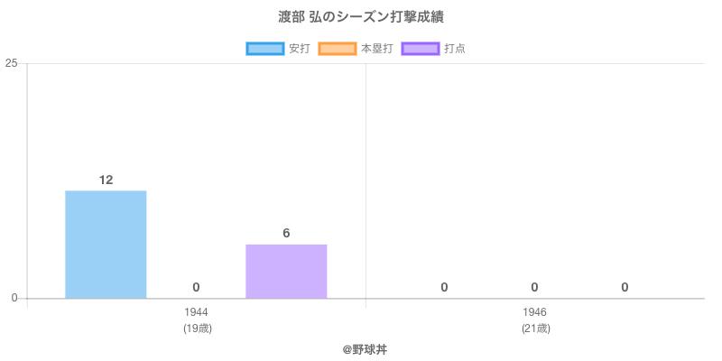 #渡部 弘のシーズン打撃成績