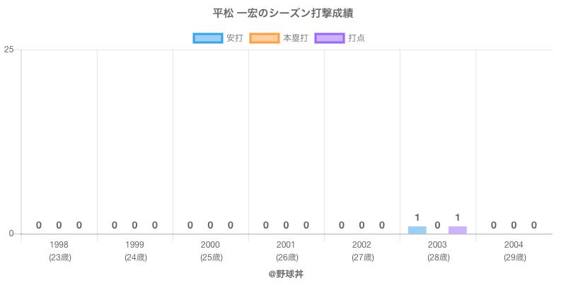 #平松 一宏のシーズン打撃成績