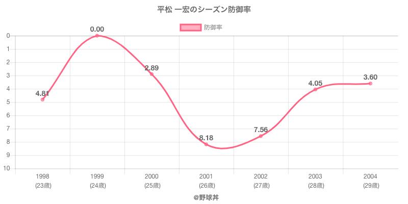 平松 一宏のシーズン防御率