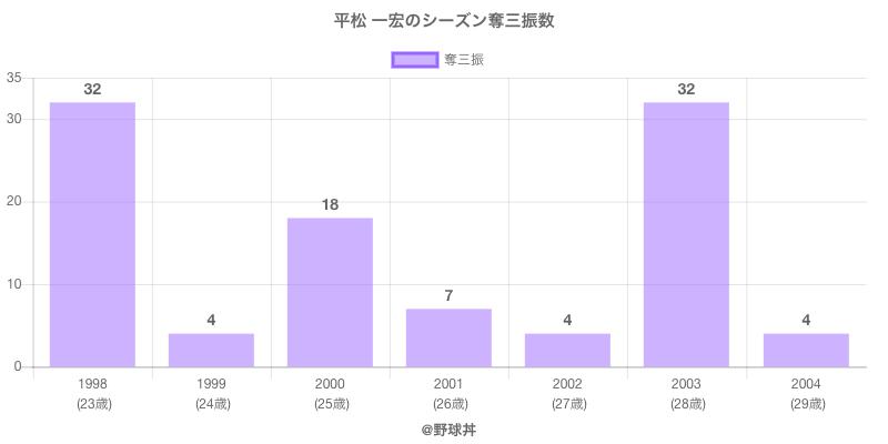 #平松 一宏のシーズン奪三振数