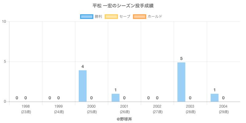 #平松 一宏のシーズン投手成績