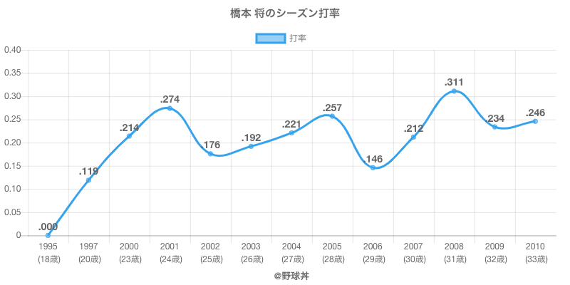 橋本 将のシーズン打率