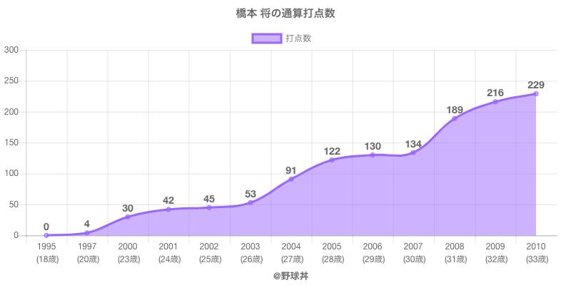 #橋本 将の通算打点数