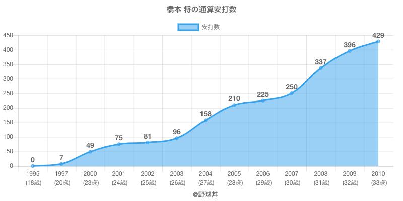 #橋本 将の通算安打数