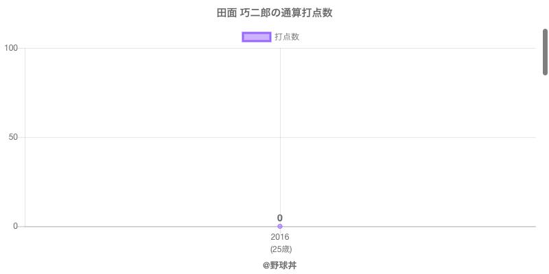 #田面 巧二郎の通算打点数