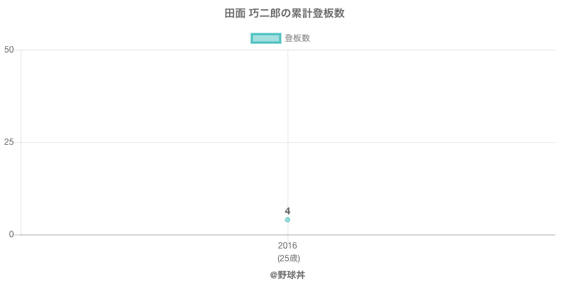 #田面 巧二郎の累計登板数