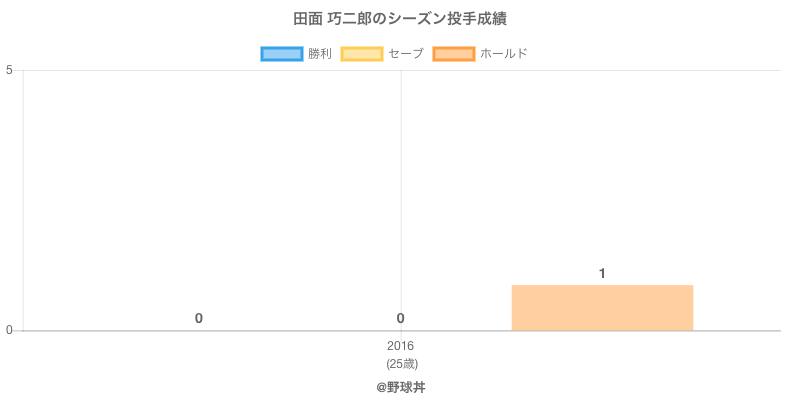#田面 巧二郎のシーズン投手成績