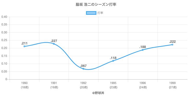 脇坂 浩二のシーズン打率