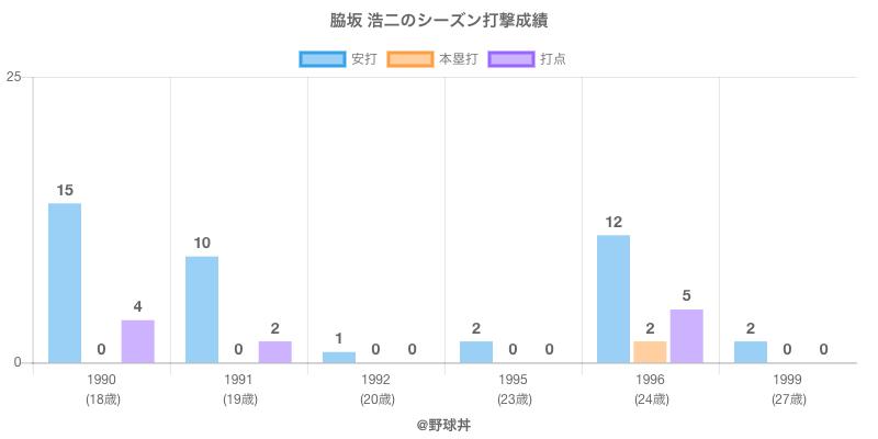 #脇坂 浩二のシーズン打撃成績