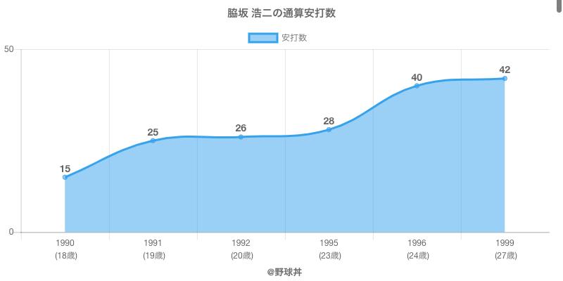 #脇坂 浩二の通算安打数