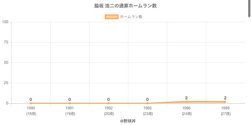#脇坂 浩二の通算ホームラン数