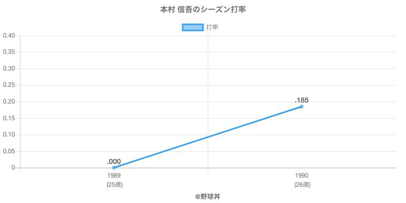 本村 信吾のシーズン打率