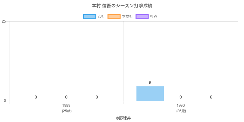 #本村 信吾のシーズン打撃成績