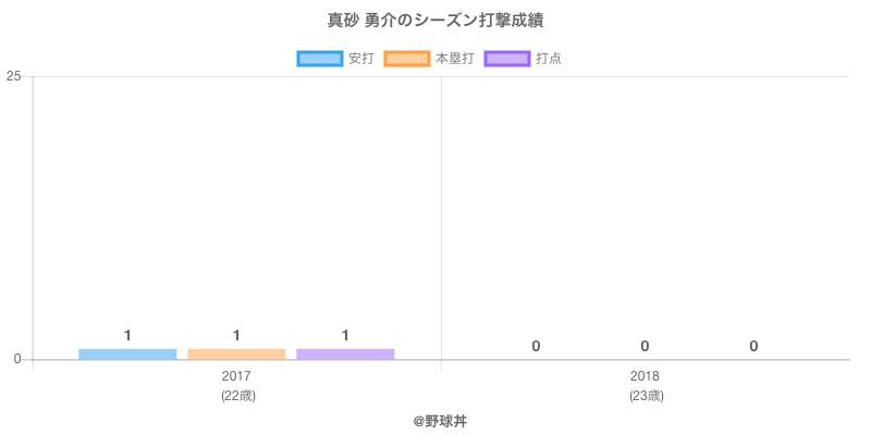#真砂 勇介のシーズン打撃成績