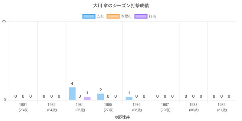 #大川 章のシーズン打撃成績