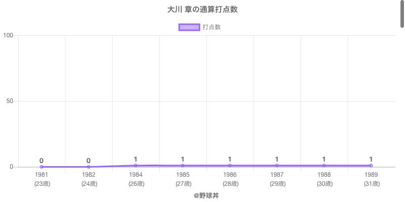 #大川 章の通算打点数
