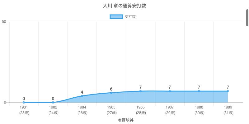 #大川 章の通算安打数