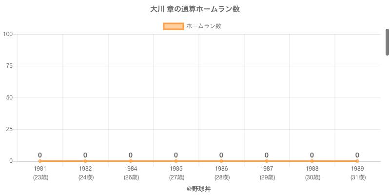 #大川 章の通算ホームラン数
