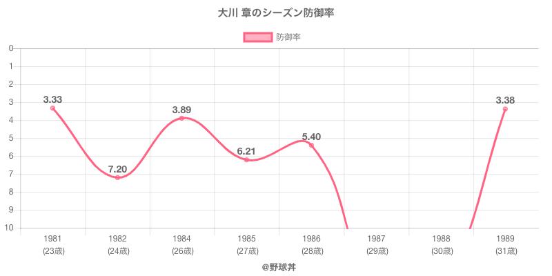 大川 章のシーズン防御率