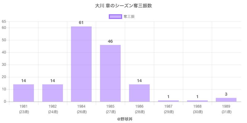 #大川 章のシーズン奪三振数