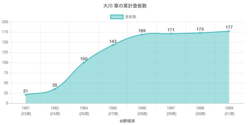 #大川 章の累計登板数