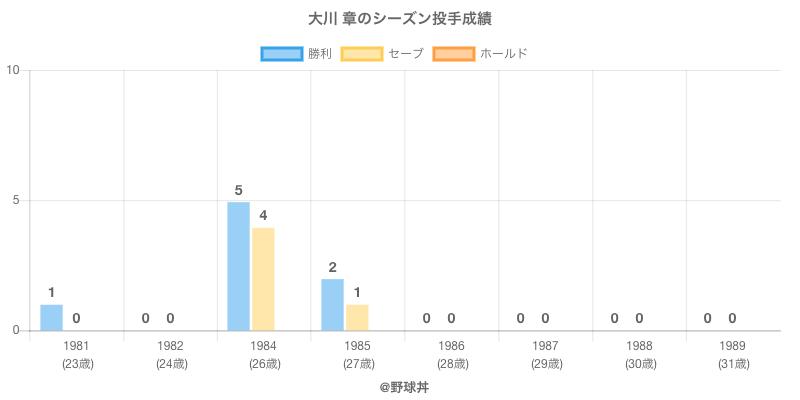 #大川 章のシーズン投手成績