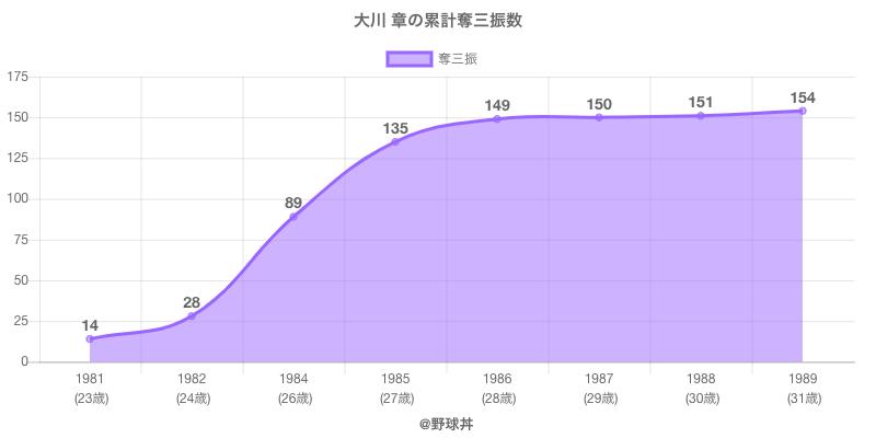 #大川 章の累計奪三振数