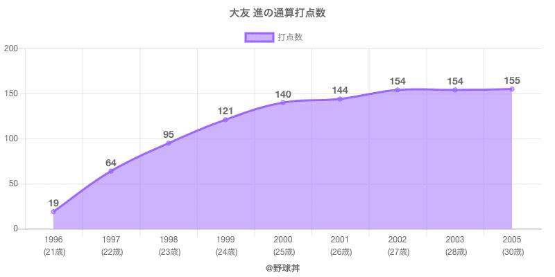 #大友 進の通算打点数